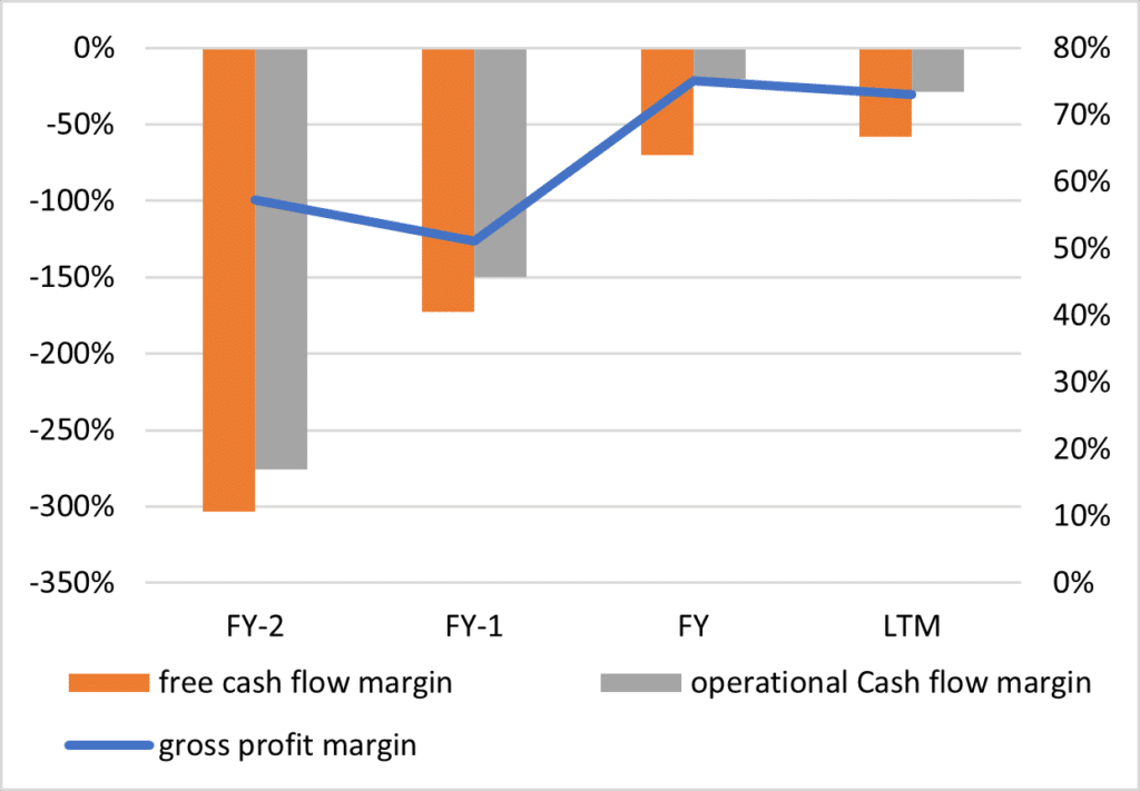 Entwicklung der gross profit margin (Bruttomarge), free cash flow margin und operational cash flow margin von Ceres Power.