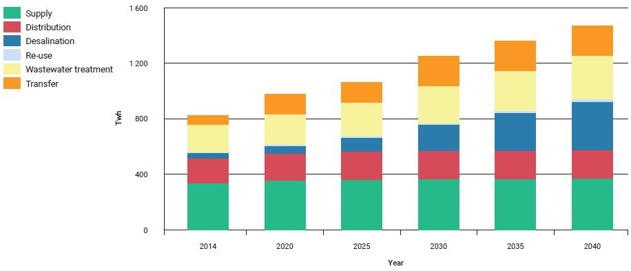 Stromverbrauch im Wassersektor (UN World Water Development Report 2020)