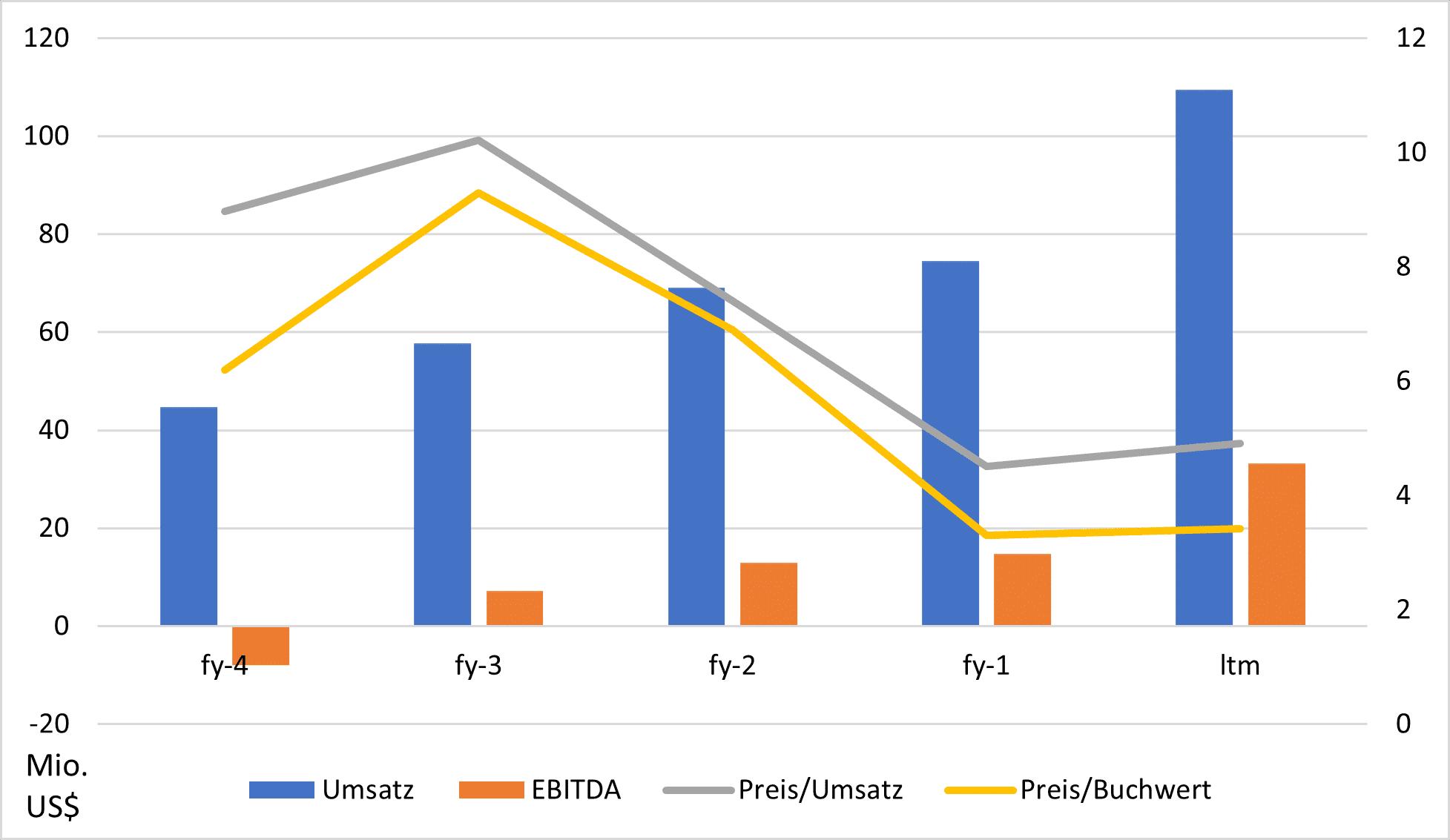 Entwicklung von Wachstum und Bewertung von Energy Recovery