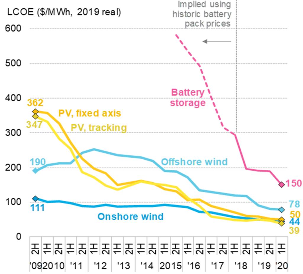 Globale Stromgestehungskosten von Photovoltaik und Wind