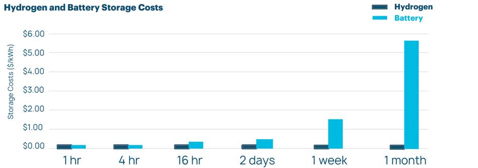 Vergleich der Stromspeicherkosten Batterie und Wasserstoff