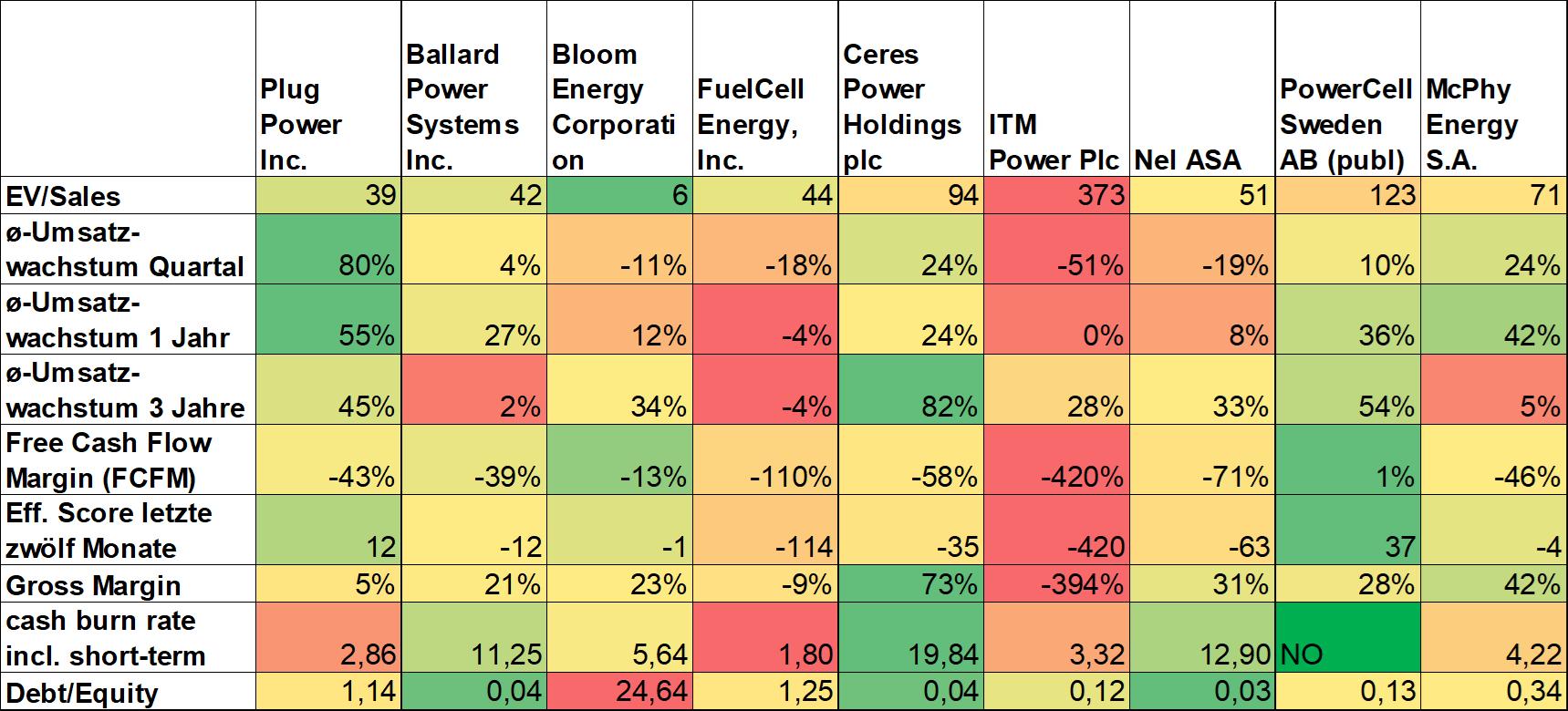 Übersicht der Unternehmenskennzahlen im Wasserstoffsektor