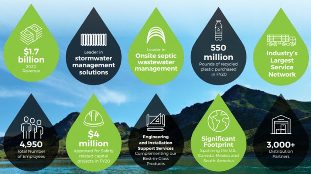 Advanced Drainage Systems Annual Report Fiscal Year 2020