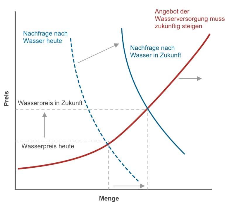Entwicklung Wasserverbrauch und -preis