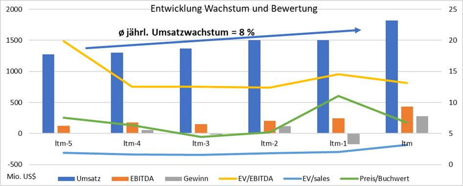 Entwicklung Wachstum und Bewertung Advanced Drainage Systems