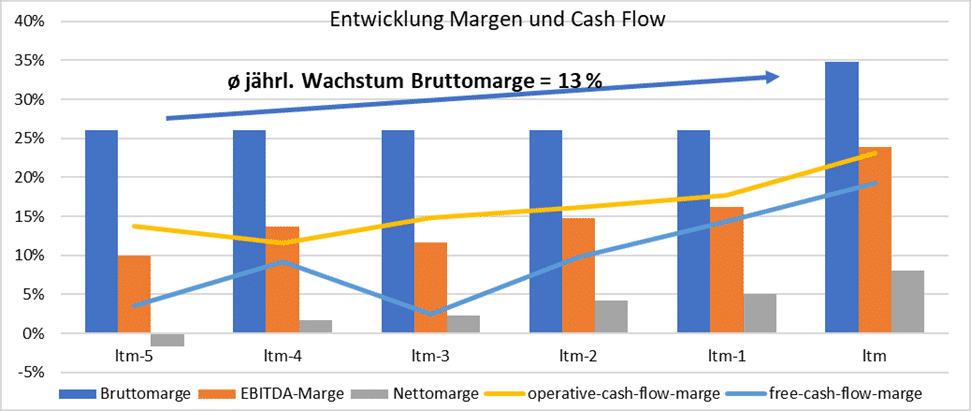 Entwicklung Margen und Cash Flow Advanced Drainage Systems
