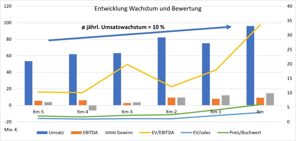 IVU Traffic: Entwicklung Wachstum und Bewertung