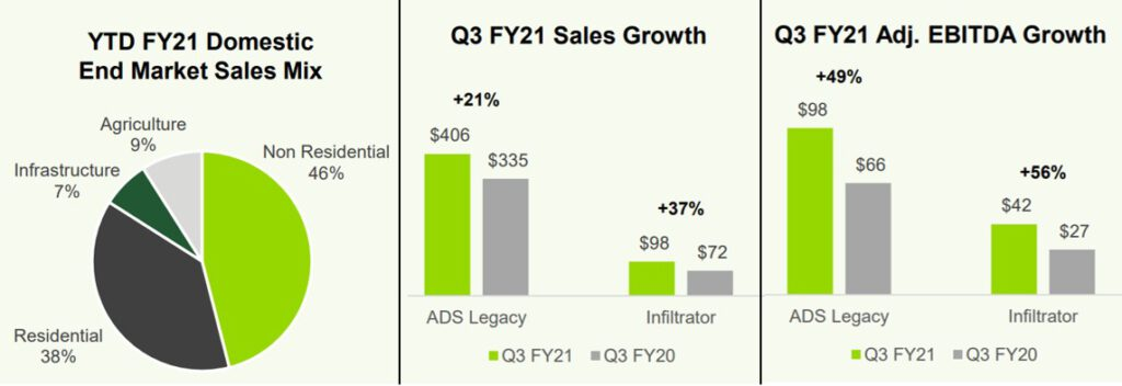 Advanced Drainage Systems Q3 Fiscal 2021 Financial Results