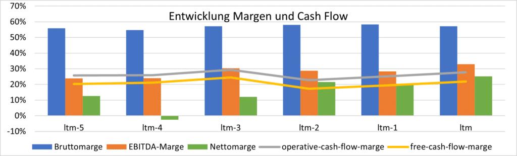 Teradyne - Entwicklung Margen und Cash Flow
