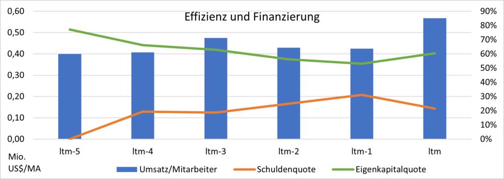 Teradyne - EntwicklungEffizienz und Finanzierung