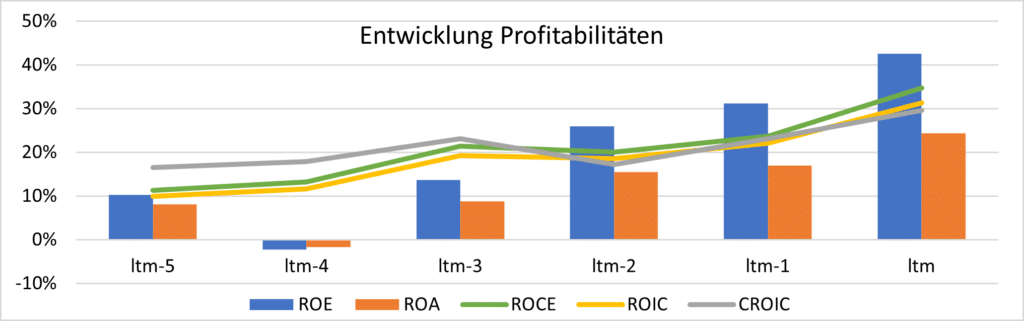 Teradyne - Entwicklung Profitabilitäten
